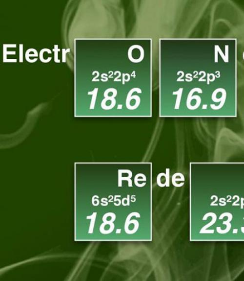 A section from the electronegativity scale