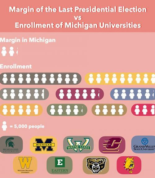 Info graphic: pink with figures of people and university logos
