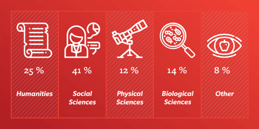 infographic of majors chosen by students in Arts & Sciences