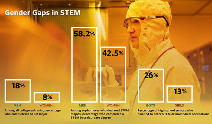 Info graphic showing woman in lab gear and statistics of women in STEM majors
